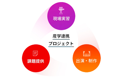 産学連携プロジェクト